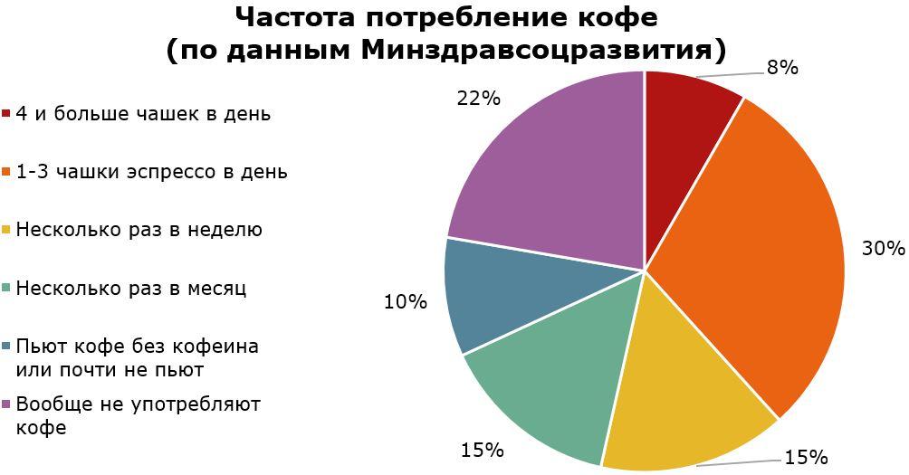 Частота потребления кофе в России